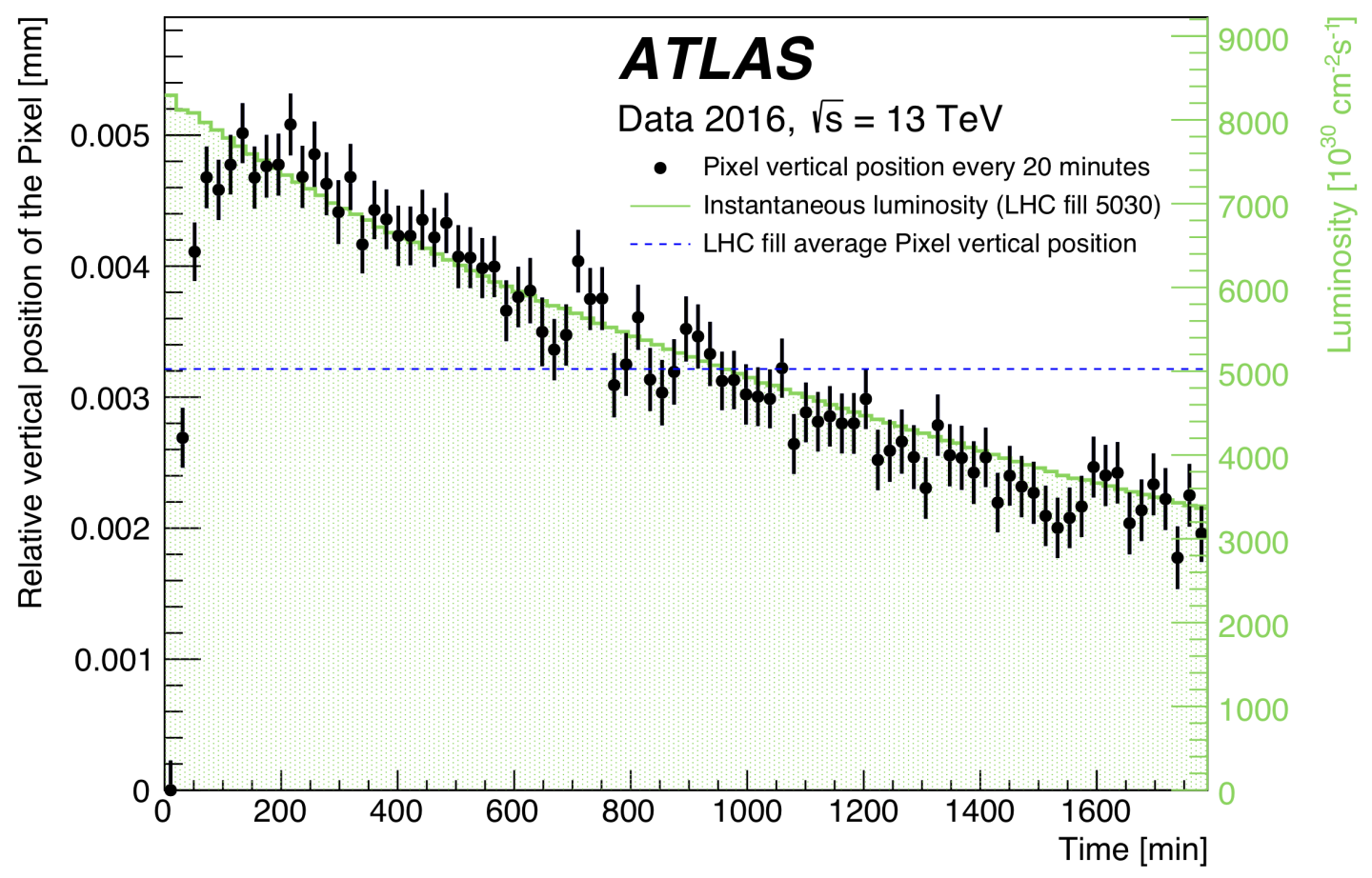 Inner Detector,Technology,Physics,Plots or Distributions,Detectors,ATLAS