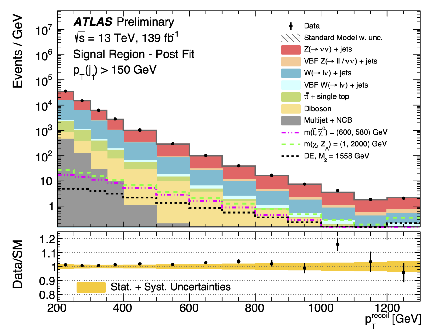 Plots or Distributions,Physics,ATLAS