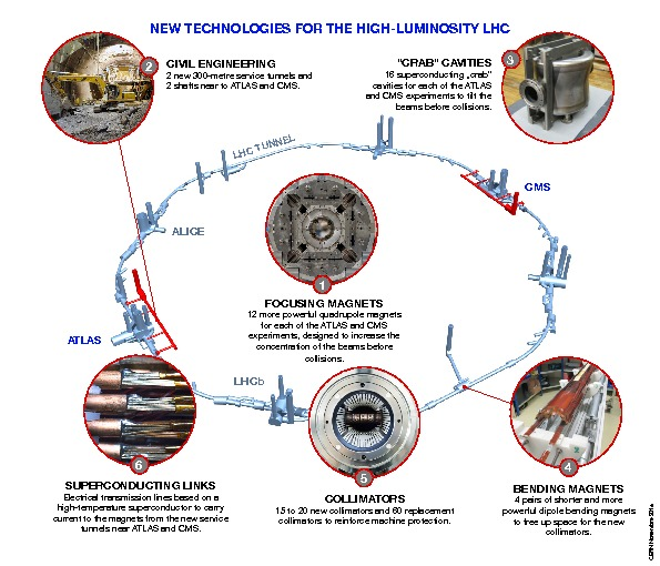 High Luminosity LHC,High-Luminosity LHC,Accelerators