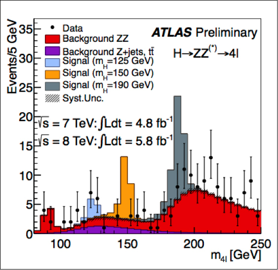 ATLAS Mass Plot for 4-Lepton Higgs Candidates