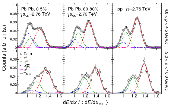 Production of charged pions, kaons and protons at large transverse ...