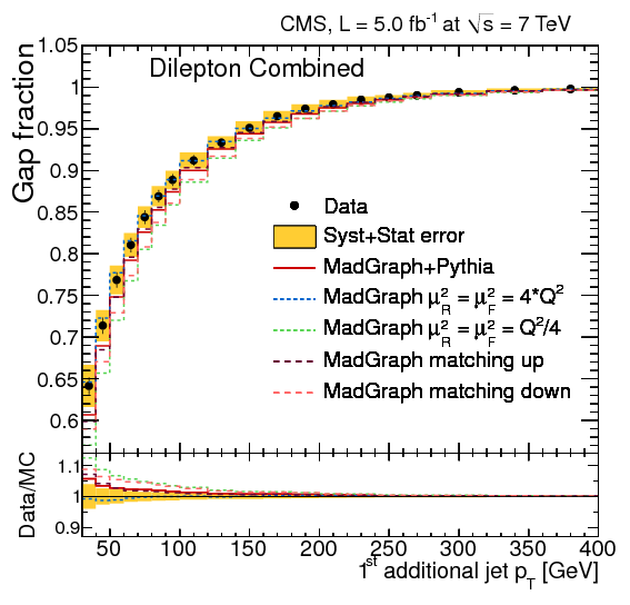 gap fraction f(pt 1st add. jets) for full rapidity interval