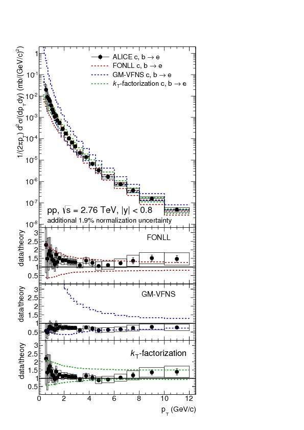 Measurement of electrons from semileptonic heavy-flavor hadron ...