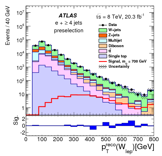 Search For Pair Production Of A New Heavy Quark That Decays Into A