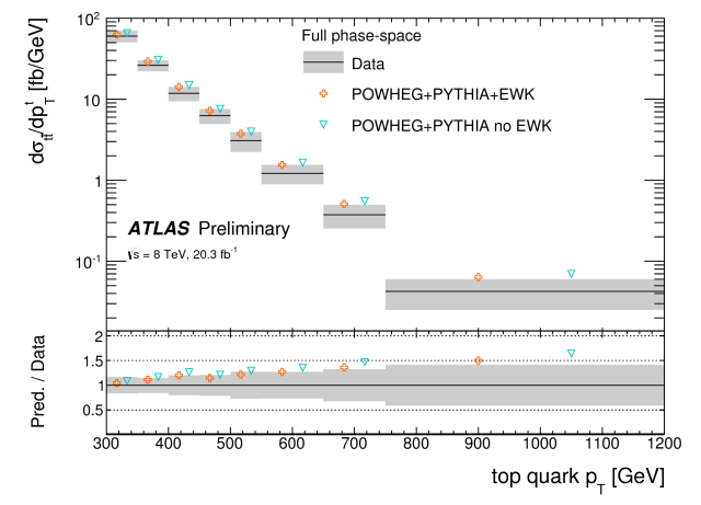 ATLAS,Physics Plots,Update,News,top quark