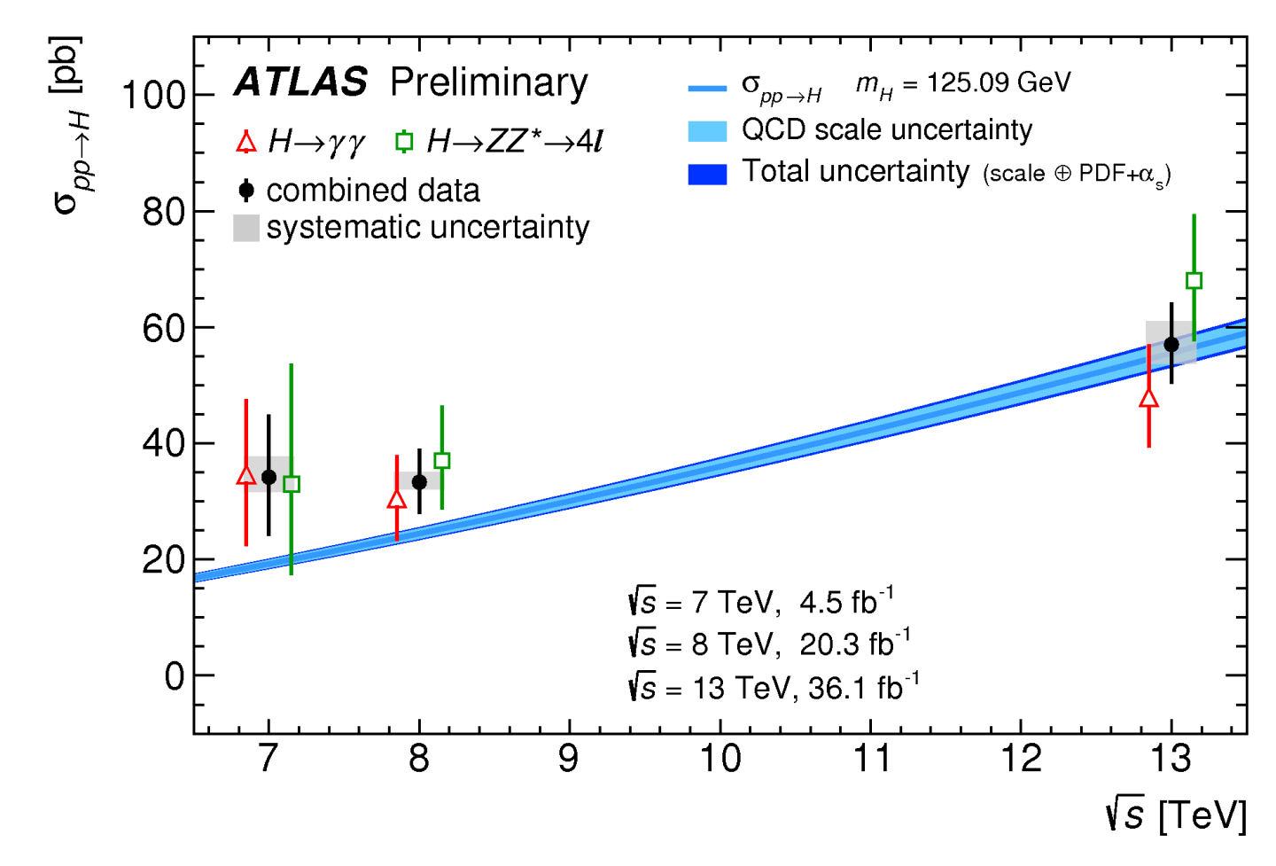 Plots or Distributions,Physics Briefings,Physics,Outreach & Education,Updates,ATLAS