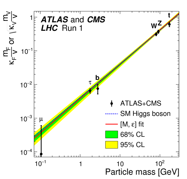 Plots or Distributions,Physics,ATLAS,Higgs boson