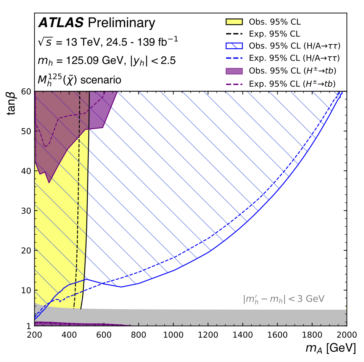 Physics,ATLAS