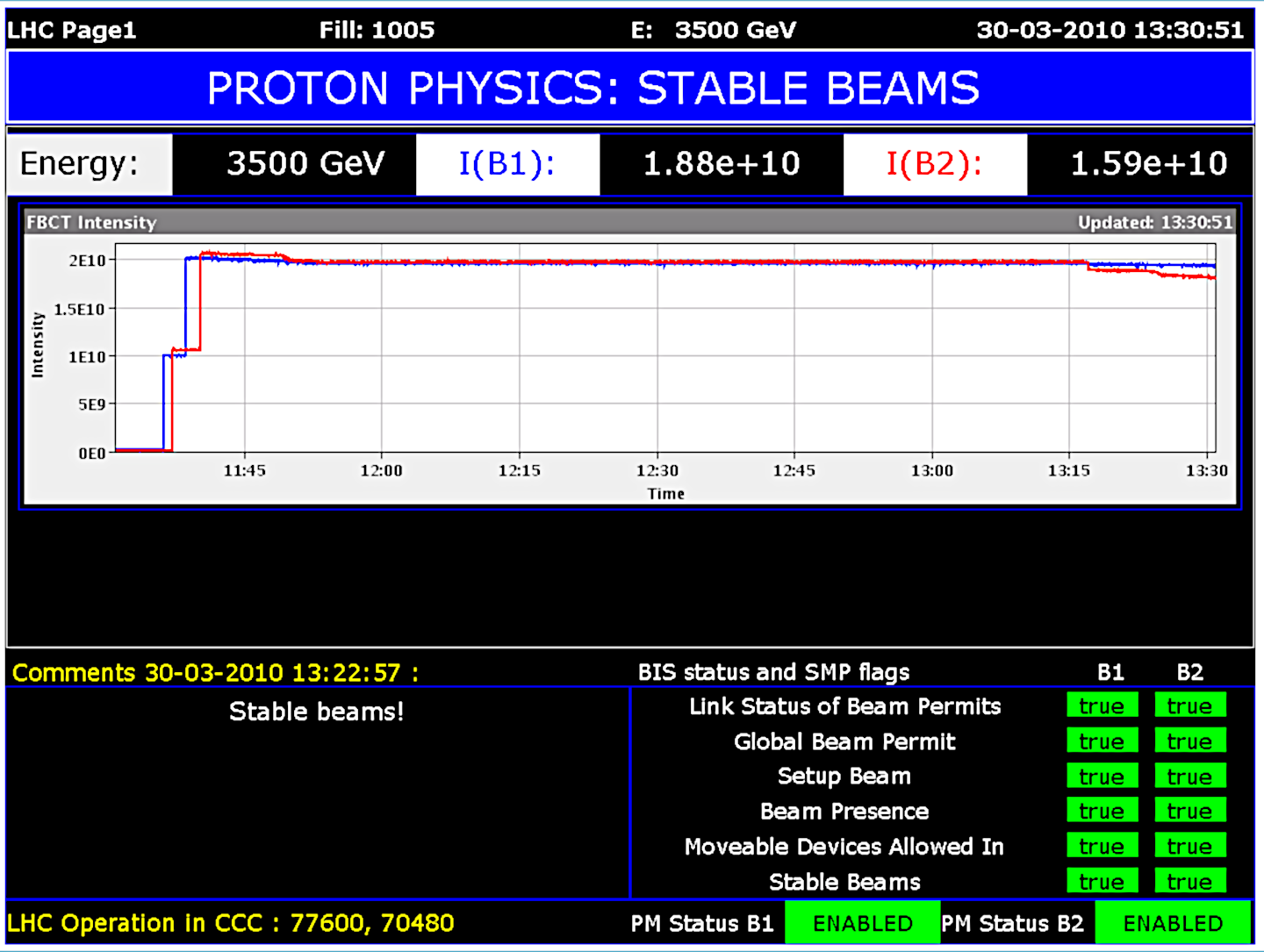 A screenshot of a control screen showing the LHC's status at 13:30 on 30 March 2010. The text on top says 'Proton Physics: Stable Beams' and the image shows a graph for two proton beams at 3.5 teraelectronvolts each.