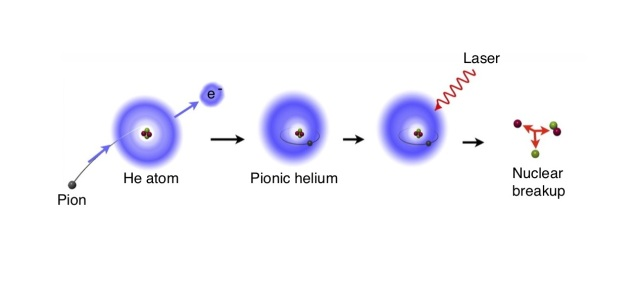 Creation of a pionic helium atom