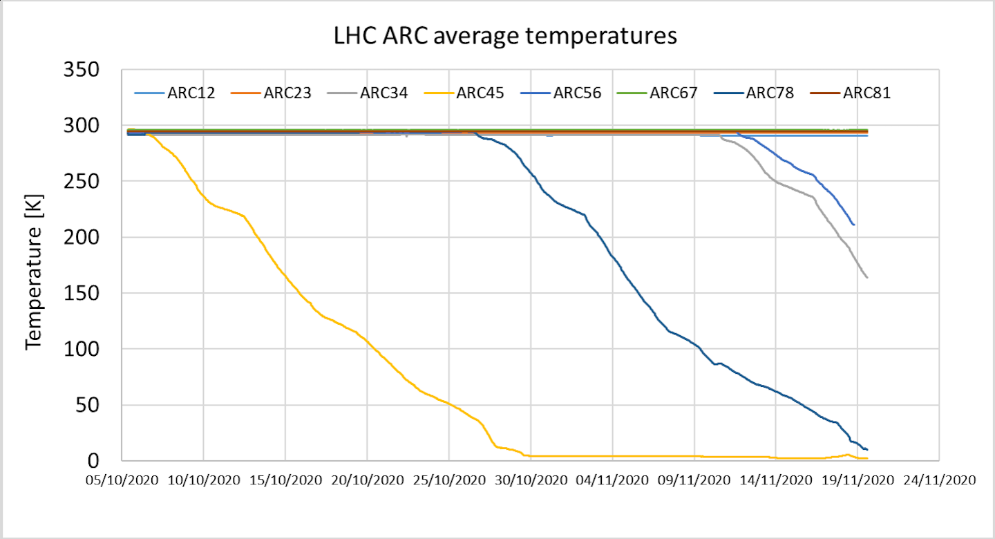 First LHC sector reaches nominal temperature