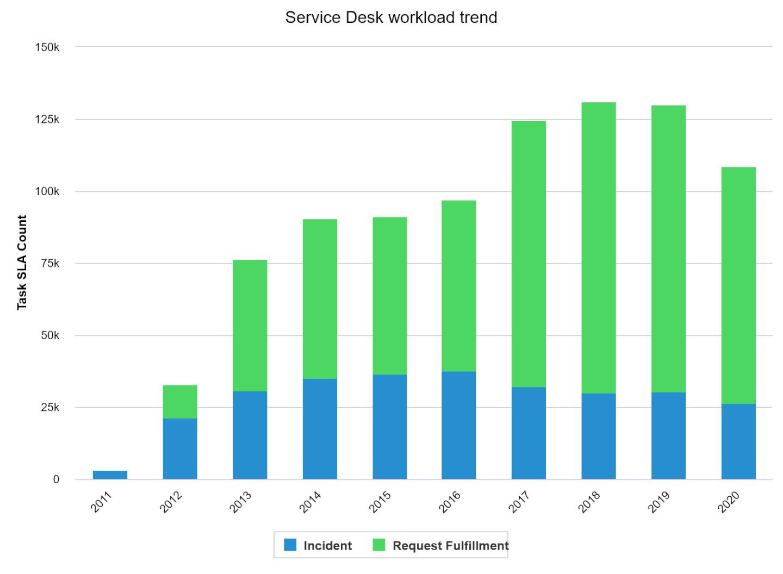 Le Service Desk est à votre service depuis 10 ans déjà