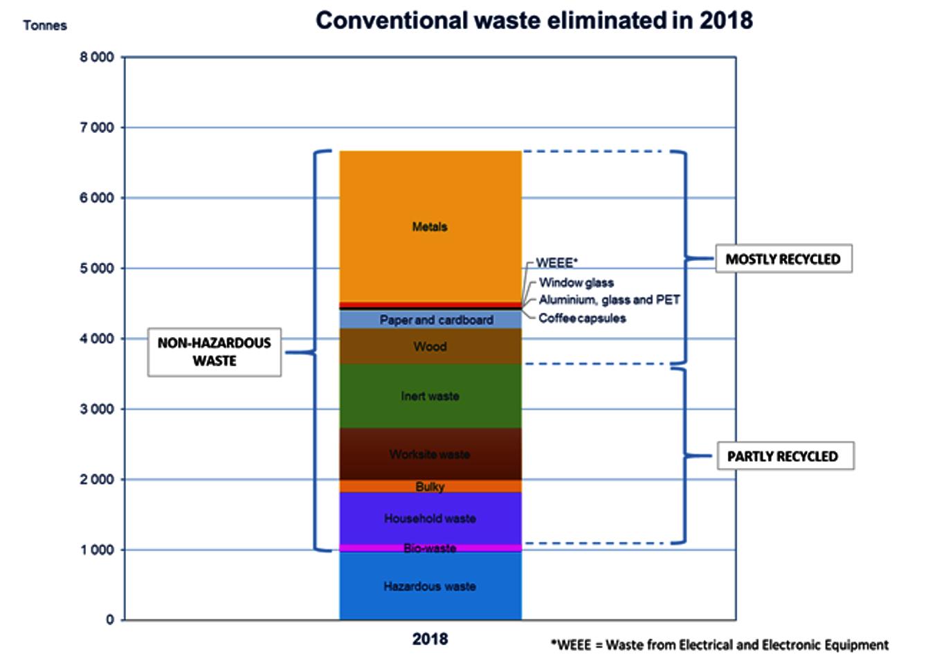 Sensibilisation à l'environnement : La gestion des déchets au CERN