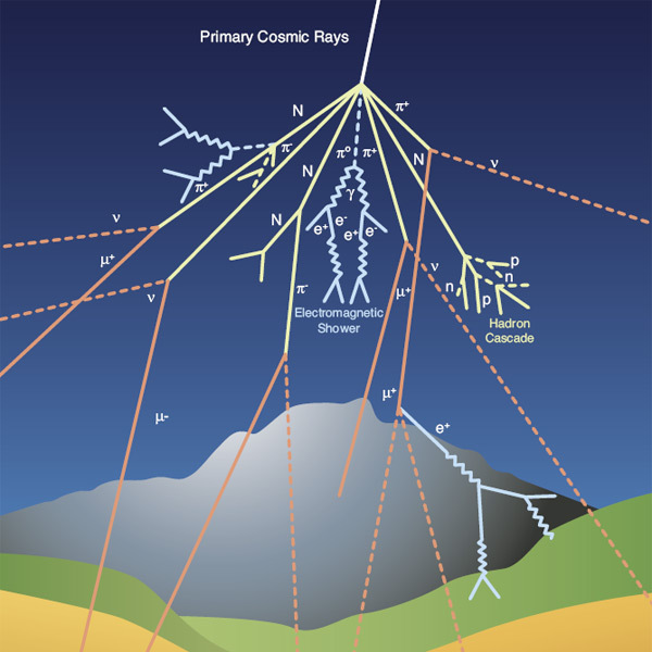 CMS Knowledge Transfer: Cosmic rays