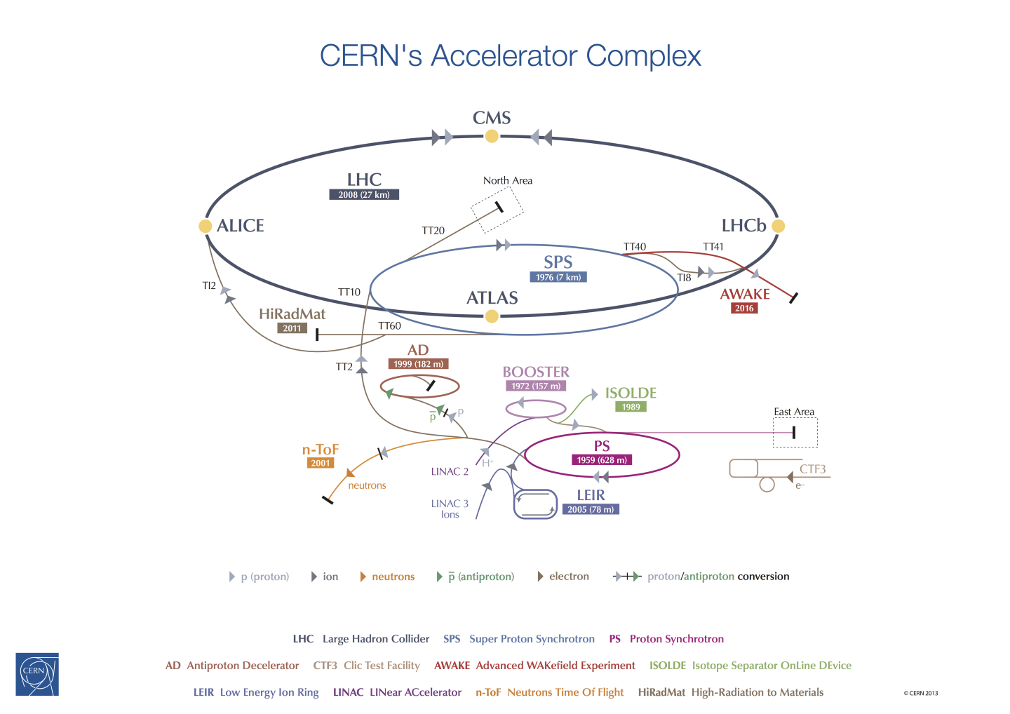 General,Accelerators,LHC,Accélérateurs,Complex,Schema,Accelerators