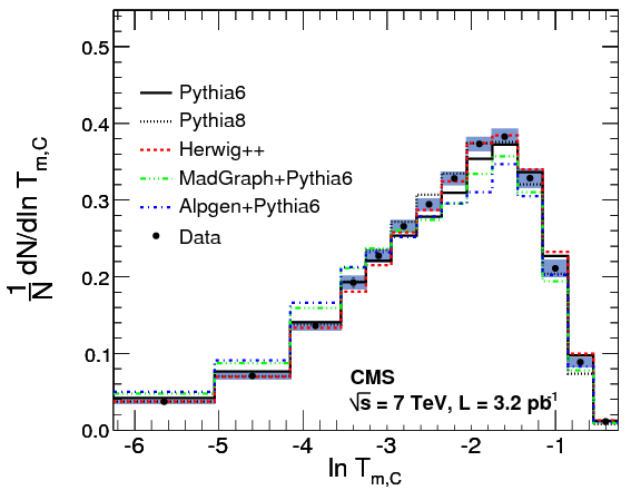 First Measurement of Hadronic Event Shapes in pp Collisions