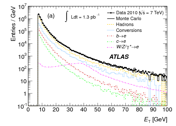 Measurements of the electron and muon inclusive cross-sections in
