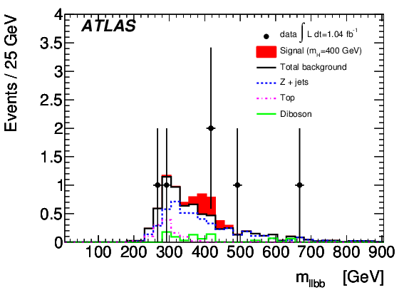 Standard Model Higgs Searches With The Atlas Detector At The Large Hadron Collider Cern Document Server