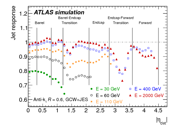 Jet energy measurement with the ATLAS detector in proton
