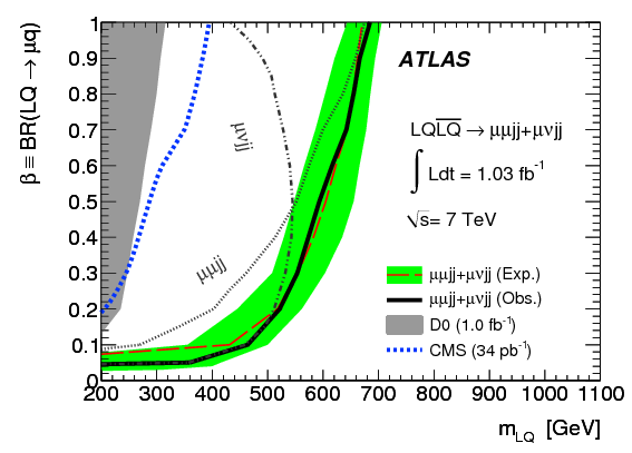 Search for second generation scalar leptoquarks in $pp