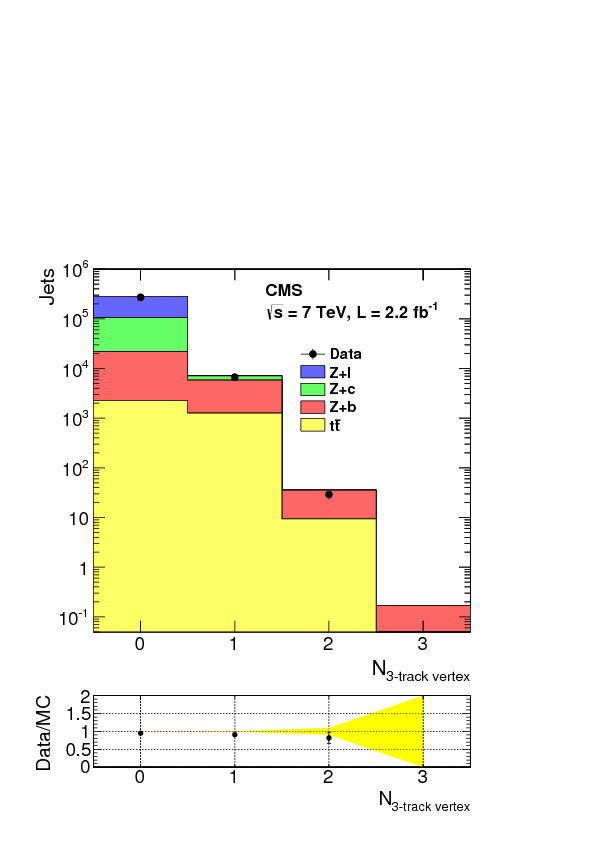 Measurement of the Z/$\gamma^*$+b-jet cross section in pp collisions