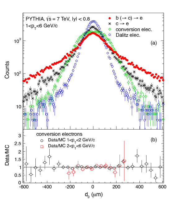 Measurement of electrons from beauty hadron decays in pp collisions ...