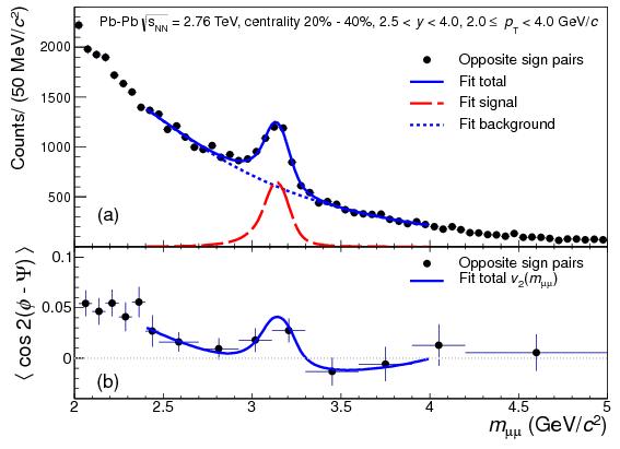 J/$\\psi$ Elliptic Flow in Pb-Pb Collisions at $\\sqrt{s_{NN}}$=2.76 ...