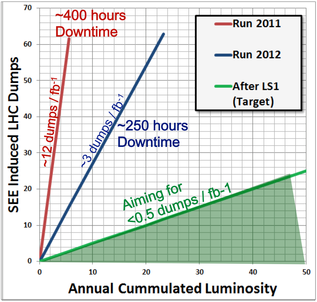 LHC Report: intensity ramp-up – familiar demons - CERN Bulletin