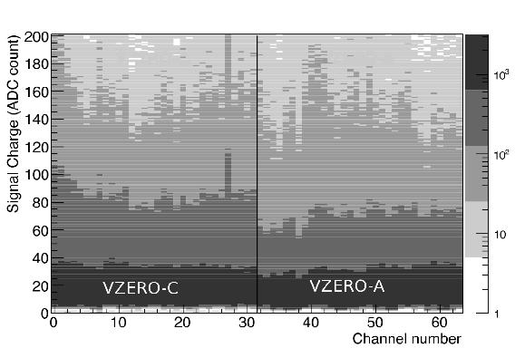 Performance of the ALICE VZERO system - CERN Document Server