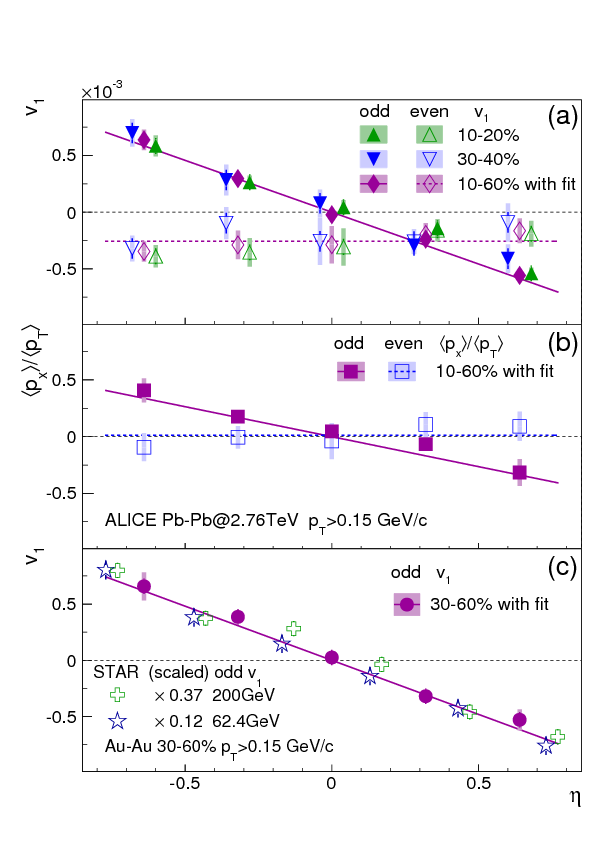 Directed flow of charged particles at mid-rapidity relative to the ...