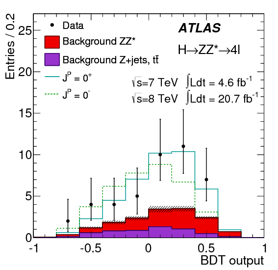 ATLAS Higgs spin/parity plot