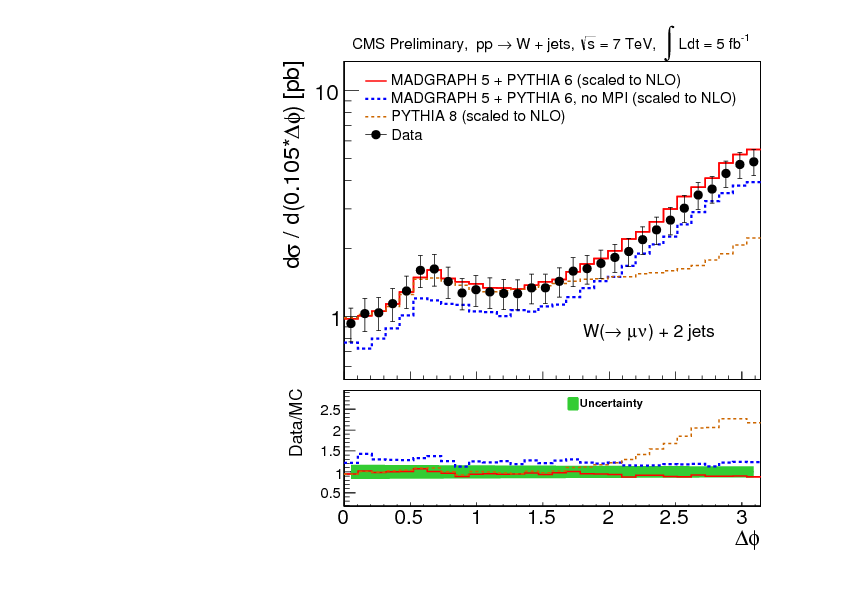 Multiparton Interactions and Double Parton Scatterings in CMS - CERN