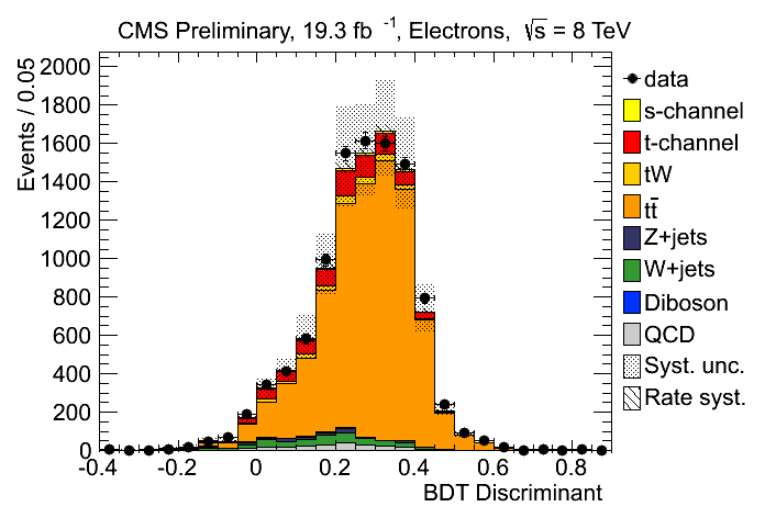 Search for s-channel single top-quark production in pp