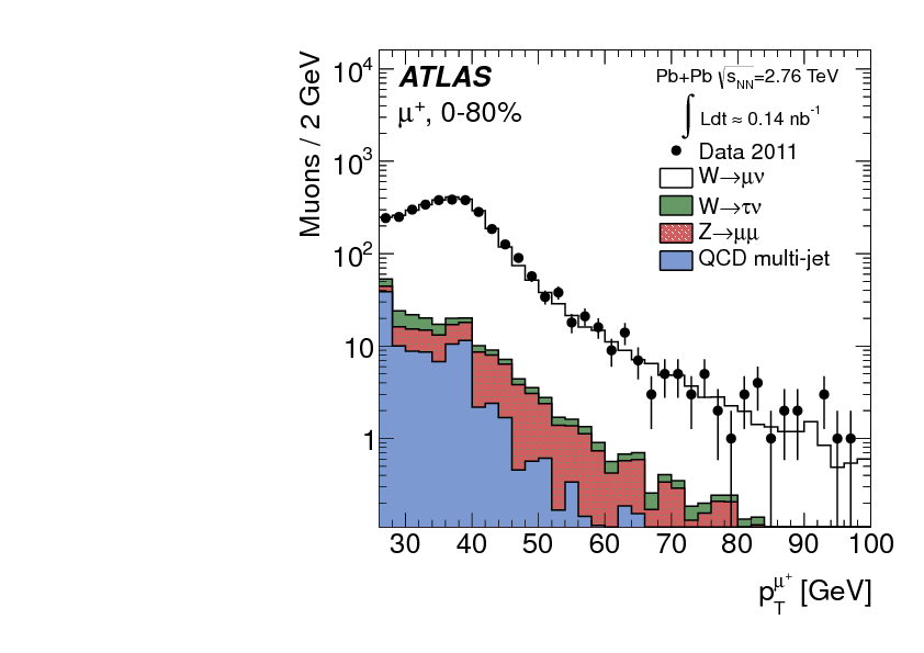 Charge Asymmetry Lepton Of Measurement The And Production trdsxQhC
