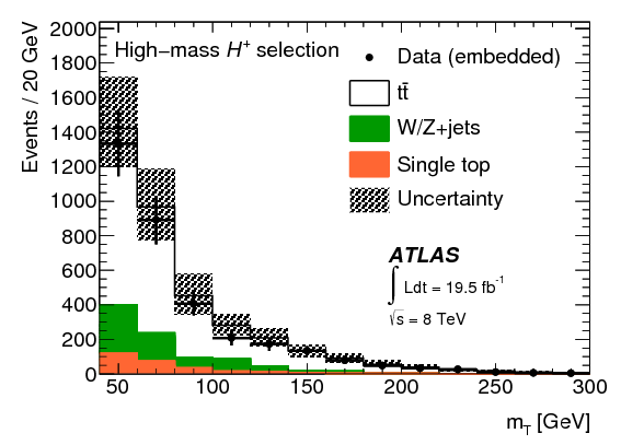 Search for charged Higgs bosons decaying via $H^{\pm