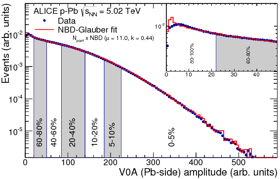 Centrality dependence of particle production in p-Pb collisions at ...