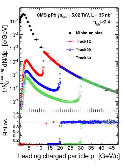 Nuclear effects on the transverse momentum spectra of charged