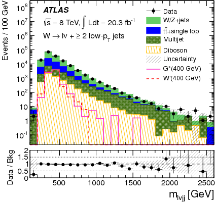 Search for production of $WW/WZ$ resonances decaying to a lepton