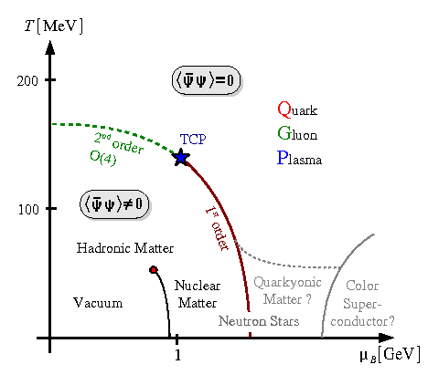 Qcd phase diagram from the lattice at strong coupling cern the phase diagram in the strong coupling limit emphleft as measured in a monte carlo simulation compared to the standard expectation of the continuum ccuart Images