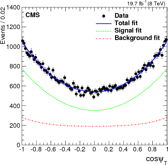 Measurement of the CP-violating weak phase $\mathrm{ \phi_s }$ and