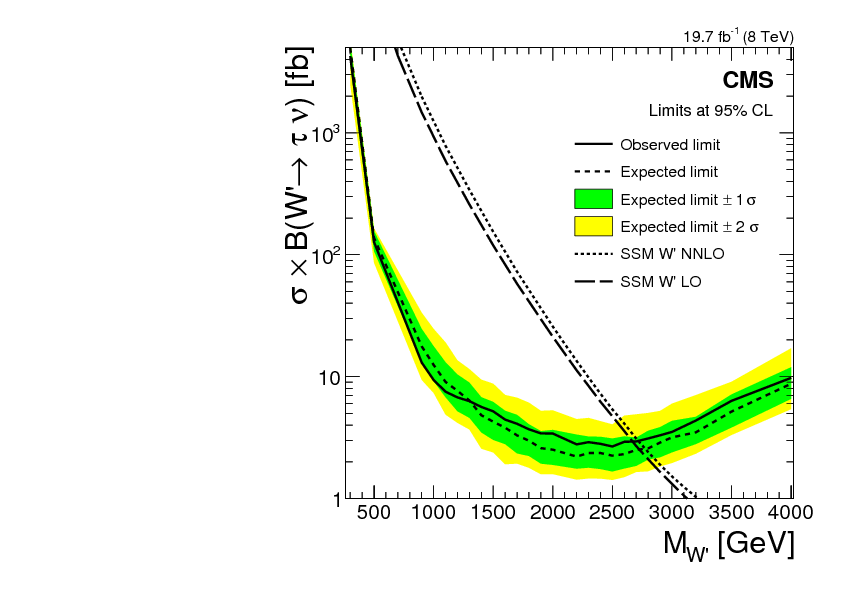 Search for W' decaying to tau lepton and neutrino in proton