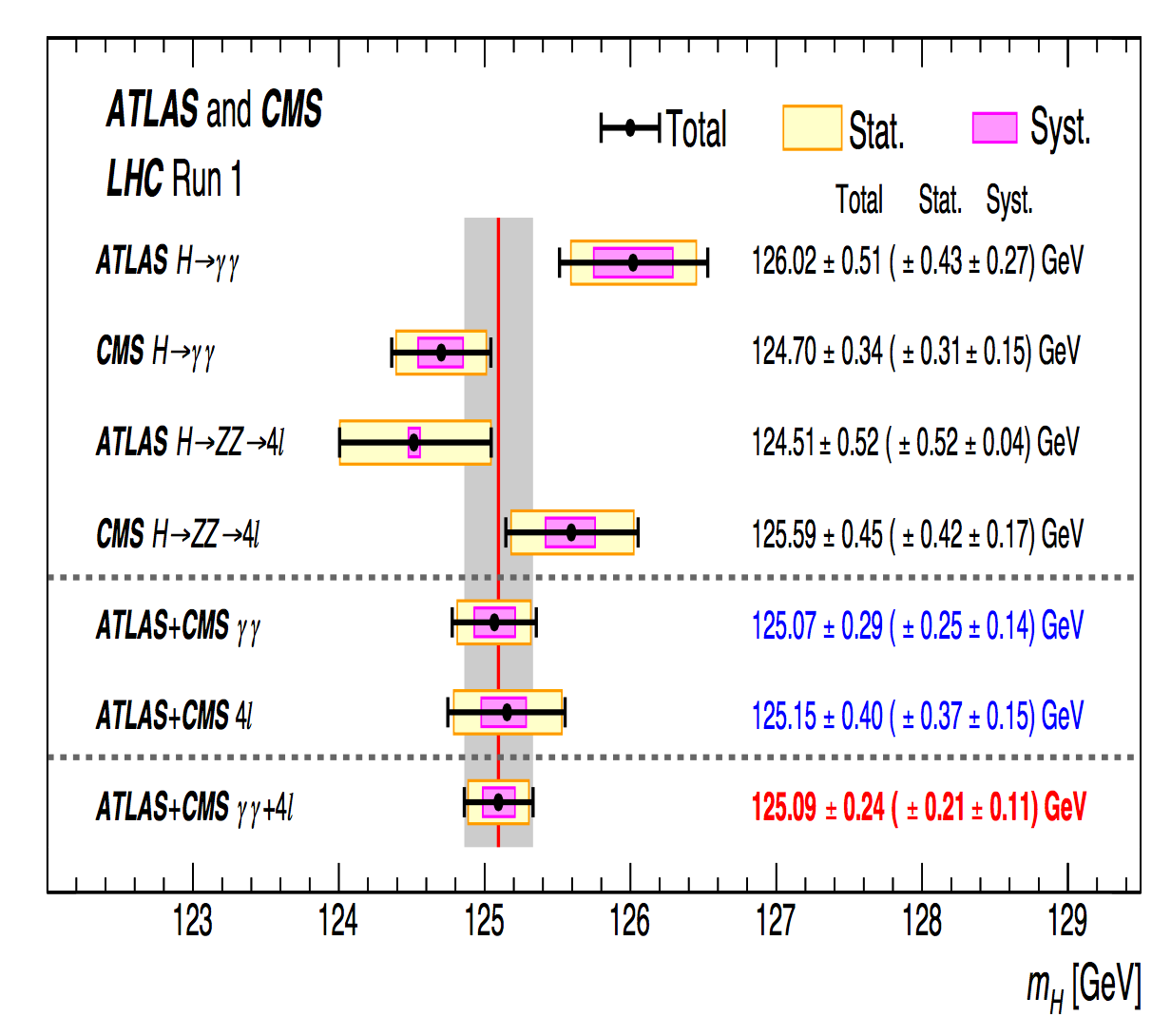 Results from Planck - Archive ouverte HAL