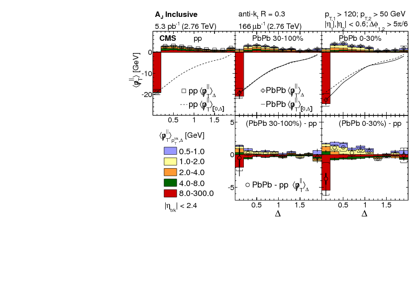measurement of transverse momentum relative to dijet systems in pbpb