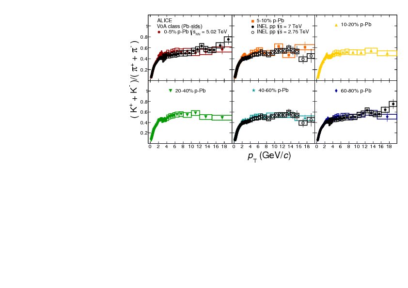 Color Online Kaon To Pion Upper Panel And Proton Bottom Ratios As A Function Of