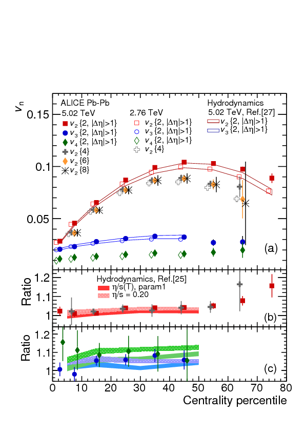 Anisotropic flow of charged particles in Pb-Pb collisions at $\sqrt