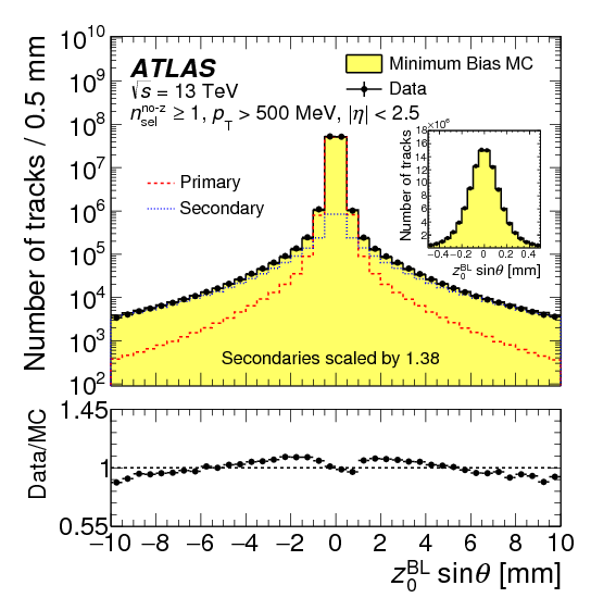Charged-particle distributions in $\sqrt{s}=13$ TeV $pp