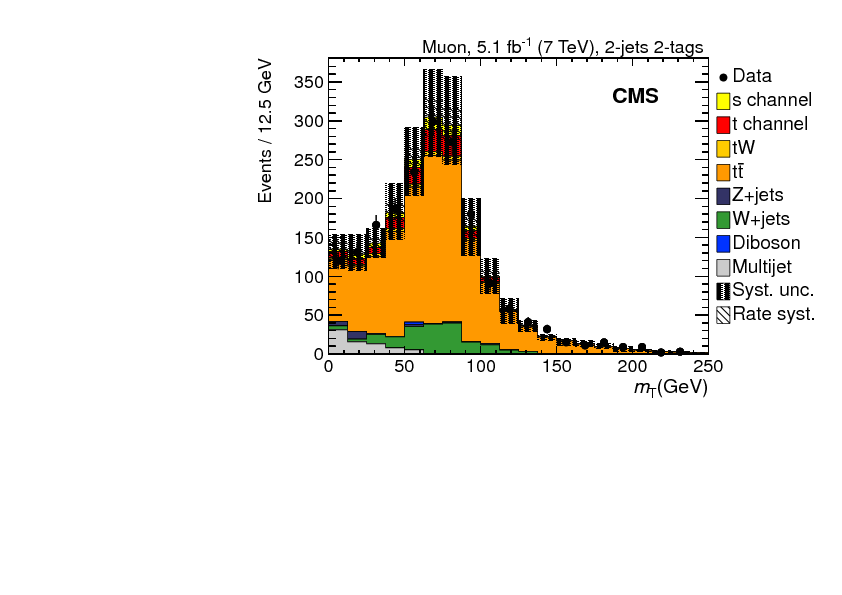 Search for $s$ channel single top quark production in pp collisions