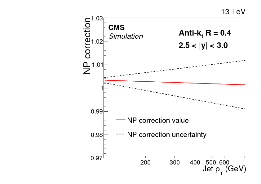 Measurement of the double-differential inclusive jet cross section in  proton-proton collisions at $ \sqrt{s} = $ 13 TeV - CERN Document Server