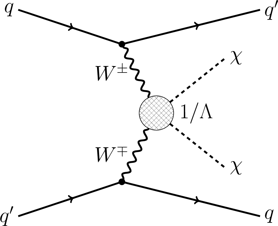 Search For Dark Matter And Supersymmetry With A Compressed Mass
