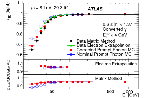 Measurement of the photon identification efficiencies with the ATLAS